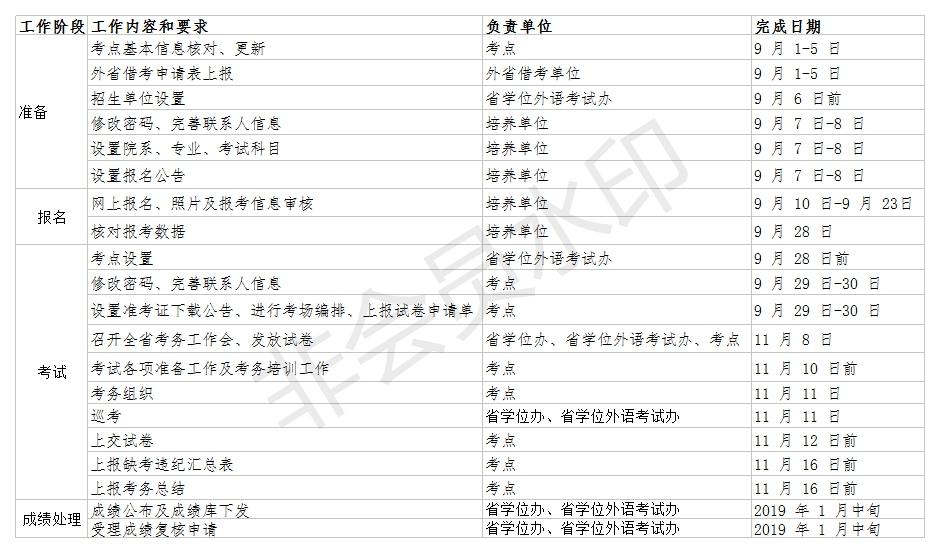 江西省2018年成人高等教育学士学位外语水平考试——工作进程表
