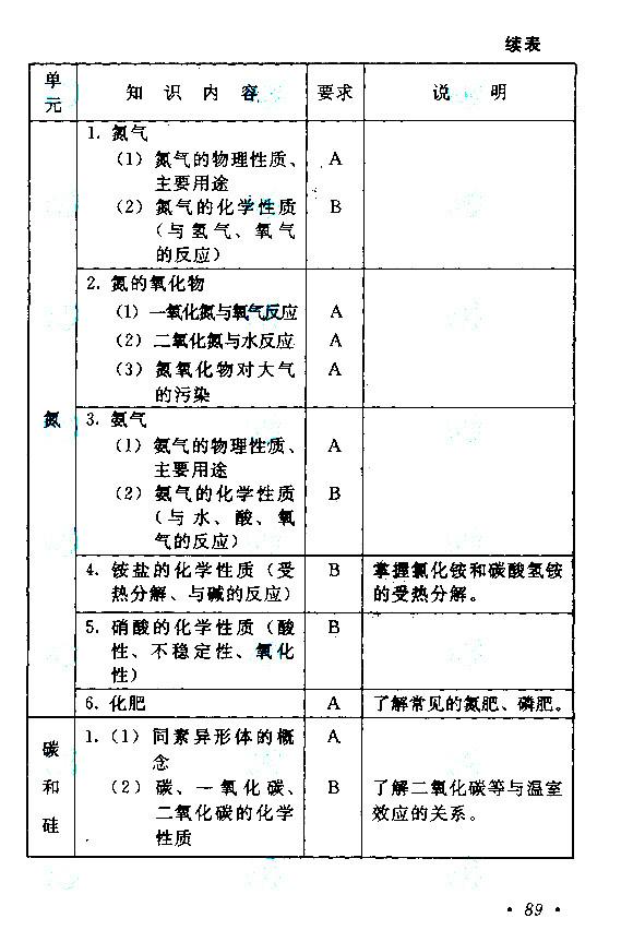江西成人高考高升本物理化学考试大纲