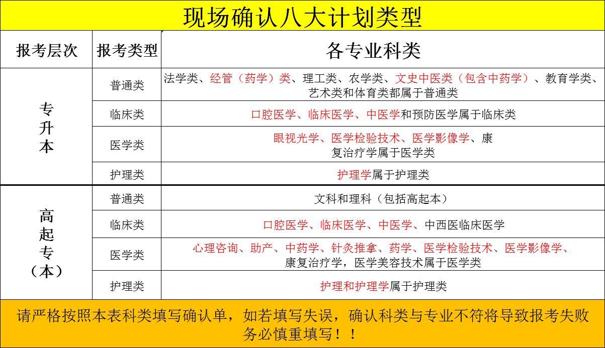 现场确认八大计划类型