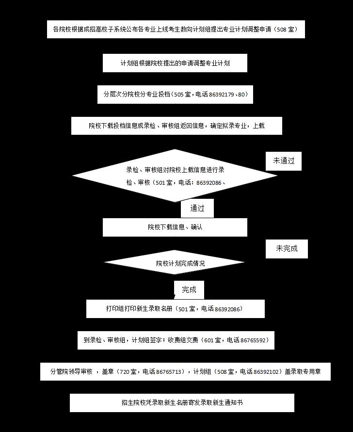 江西省2020年成人高校招生录取工作流程